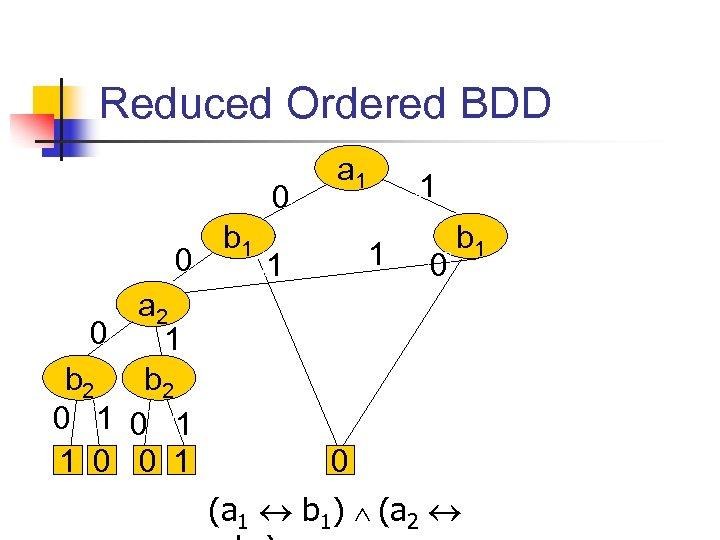 Reduced Ordered BDD 0 0 a 2 0 1 b 2 0 1 1