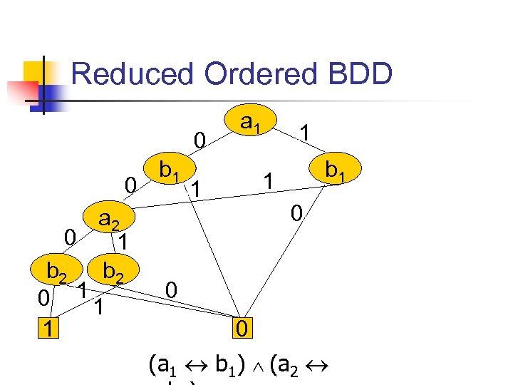 Reduced Ordered BDD 0 0 a 2 0 1 b 2 0 11 1