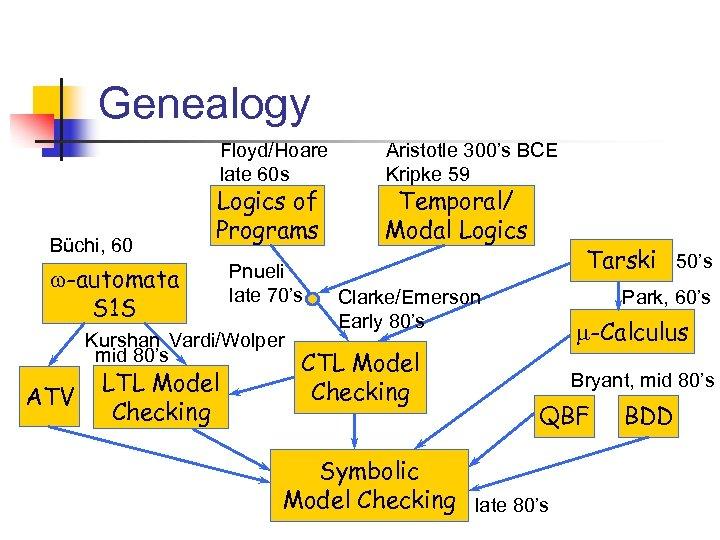 Genealogy Floyd/Hoare late 60 s Büchi, 60 Logics of Programs w-automata S 1 S