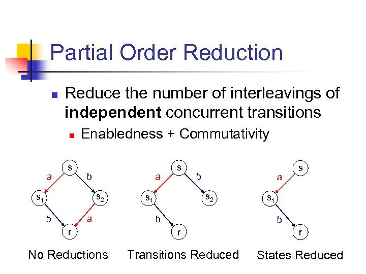 Partial Order Reduction n Reduce the number of interleavings of independent concurrent transitions n