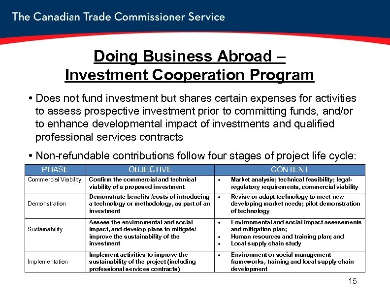 Doing Business Abroad – Investment Cooperation Program • Does not fund investment but shares