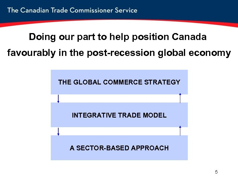 Doing our part to help position Canada favourably in the post-recession global economy THE