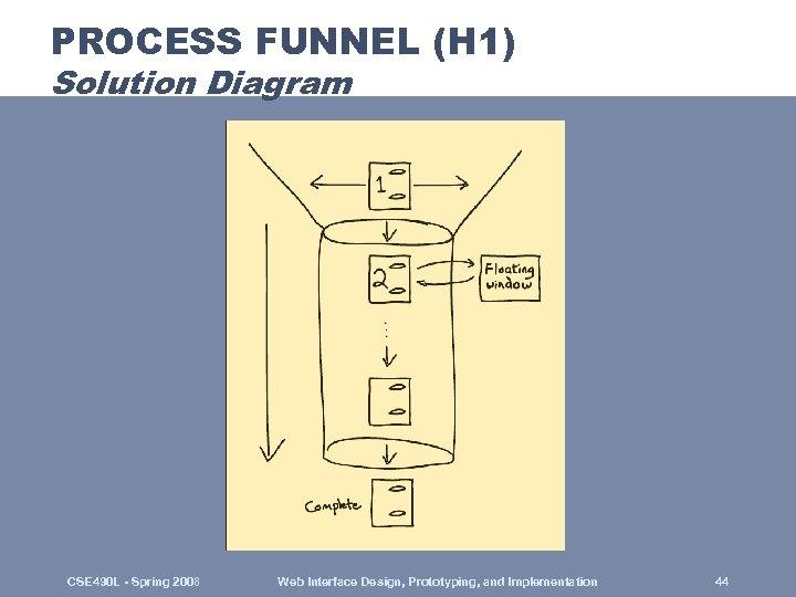 PROCESS FUNNEL (H 1) Solution Diagram CSE 490 L - Spring 2008 Web Interface