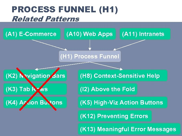 PROCESS FUNNEL (H 1) Related Patterns (A 1) E-Commerce (A 10) Web Apps (A