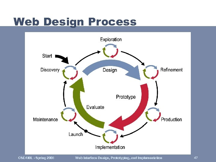 Web Design Process CSE 490 L - Spring 2008 Web Interface Design, Prototyping, and