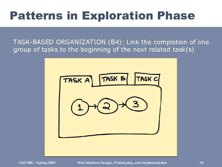 Patterns in Exploration Phase TASK-BASED ORGANIZATION (B 4): Link the completion of one group