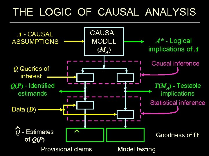 THE LOGIC OF CAUSAL ANALYSIS A - CAUSAL ASSUMPTIONS CAUSAL MODEL (MA) Q Queries