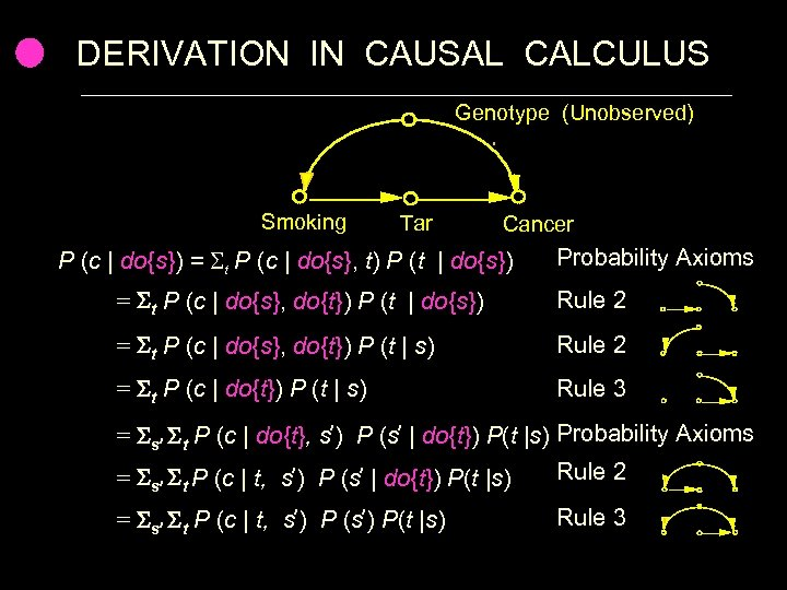 DERIVATION IN CAUSAL CALCULUS Genotype (Unobserved) Smoking Tar Cancer P (c   do{s}) =