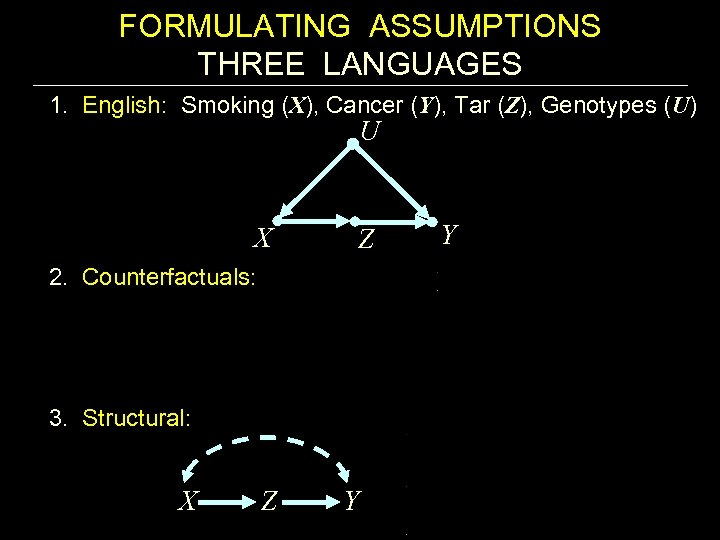 FORMULATING ASSUMPTIONS THREE LANGUAGES 1. English: Smoking (X), Cancer (Y), Tar (Z), Genotypes (U)