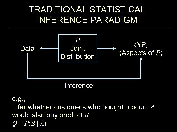 TRADITIONAL STATISTICAL INFERENCE PARADIGM Data P Joint Distribution Q(P) (Aspects of P) Inference e.