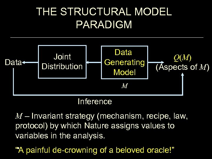 THE STRUCTURAL MODEL PARADIGM Data Joint Distribution Data Generating Model Q(M) (Aspects of M)