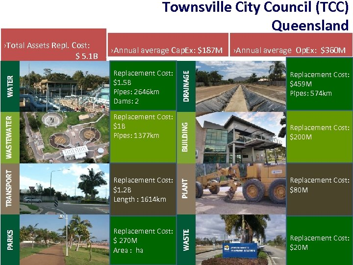 Townsville City Council (TCC) Queensland ›Total Assets Repl. Cost: $ 5. 1 B ›Annual