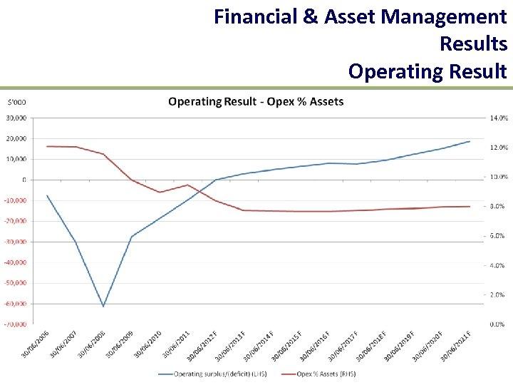 Financial & Asset Management Results Operating Result