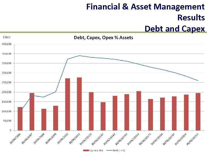 Financial & Asset Management Results Debt and Capex