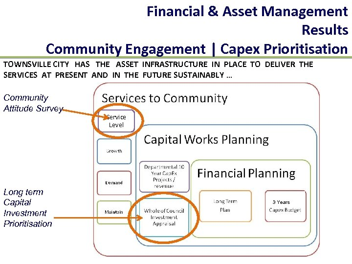 Financial & Asset Management Results Community Engagement | Capex Prioritisation TOWNSVILLE CITY HAS THE