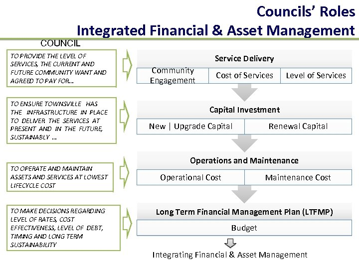Councils' Roles Integrated Financial & Asset Management COUNCIL TO PROVIDE THE LEVEL OF SERVICES,