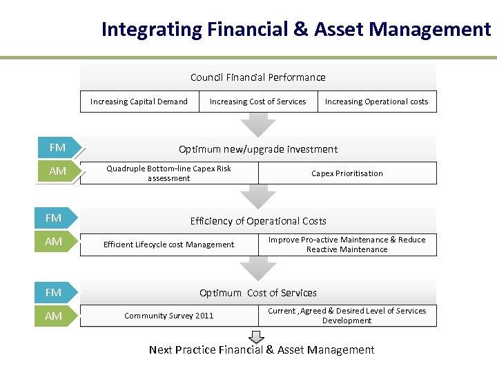 Integrating Financial & Asset Management Council Financial Performance Increasing Capital Demand FM AM Increasing