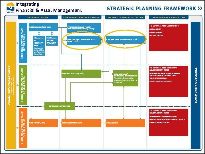 Integrating Financial & Asset Management
