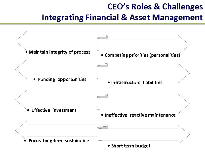 CEO's Roles & Challenges Integrating Financial & Asset Management • Maintain integrity of process