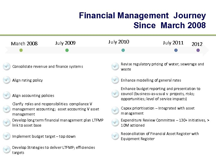 Financial Management Journey Since March 2008 July 2009 July 2010 July 2011 2012 Consolidate