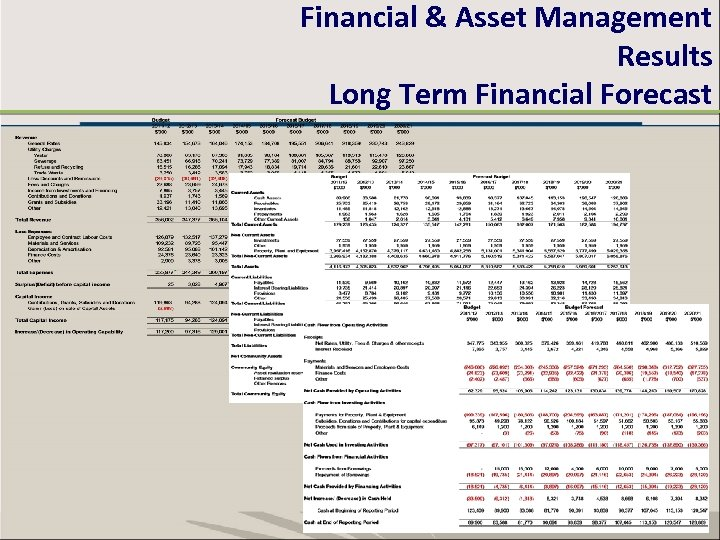 Financial & Asset Management Results Long Term Financial Forecast