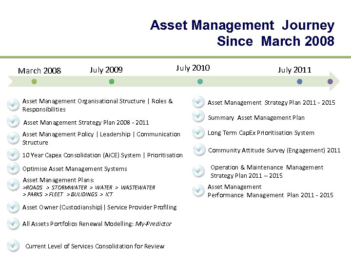Asset Management Journey Since March 2008 July 2009 July 2010 Asset Management Organisational Structure