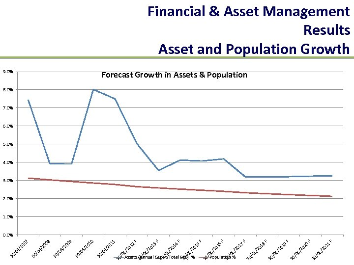 Financial & Asset Management Results Asset and Population Growth 9. 0% Forecast Growth in