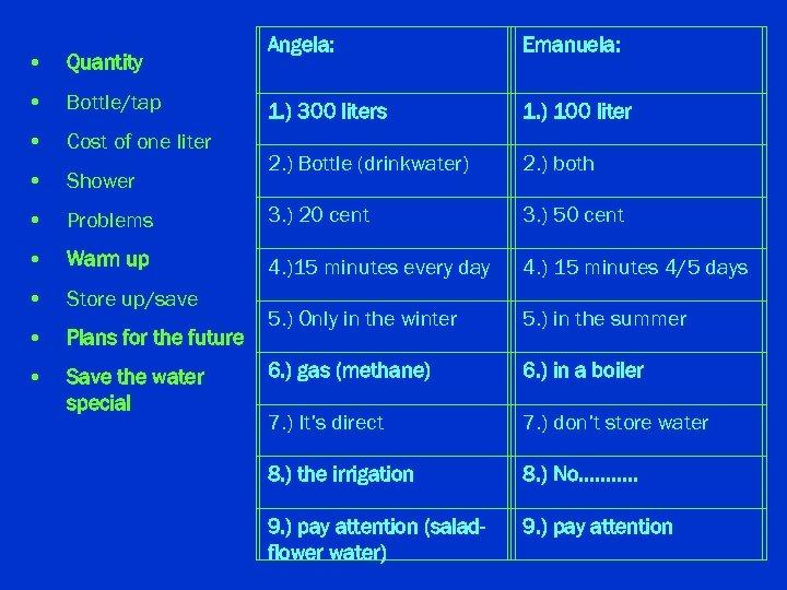 • Quantity Angela: Emanuela: • Bottle/tap 1. ) 300 liters 1. ) 100