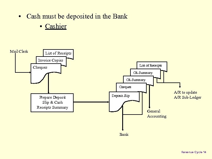 • Cash must be deposited in the Bank • Cashier Mail Clerk List