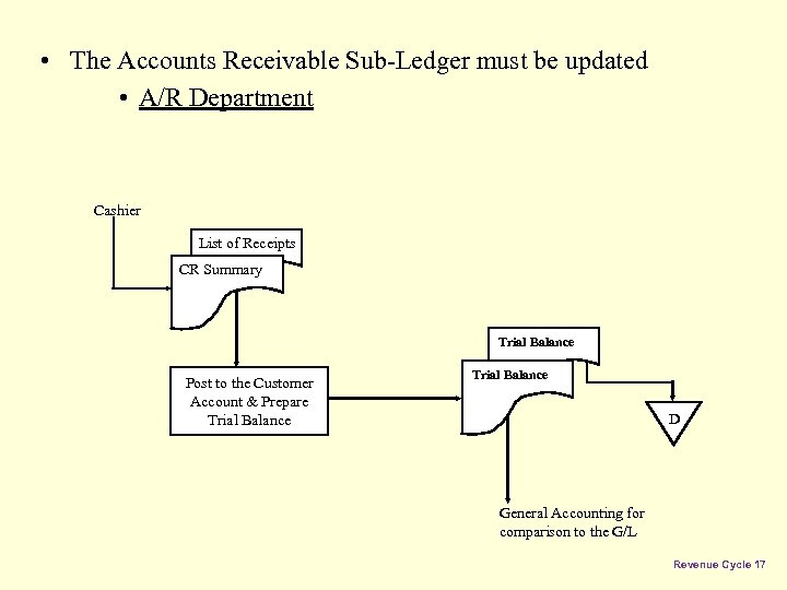 • The Accounts Receivable Sub-Ledger must be updated • A/R Department Cashier List