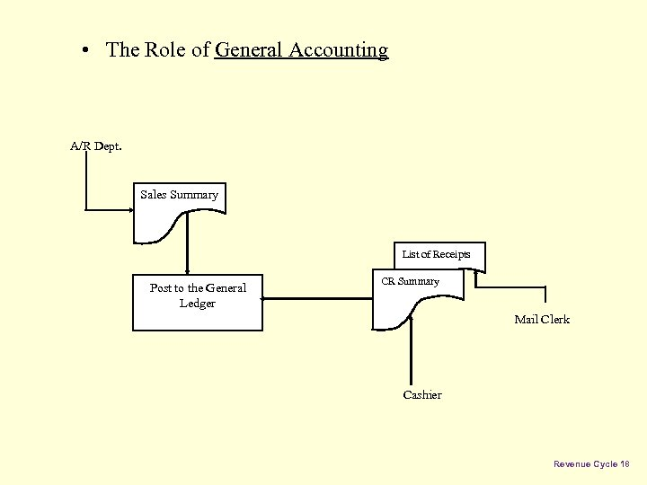 • The Role of General Accounting A/R Dept. Sales Summary List of Receipts