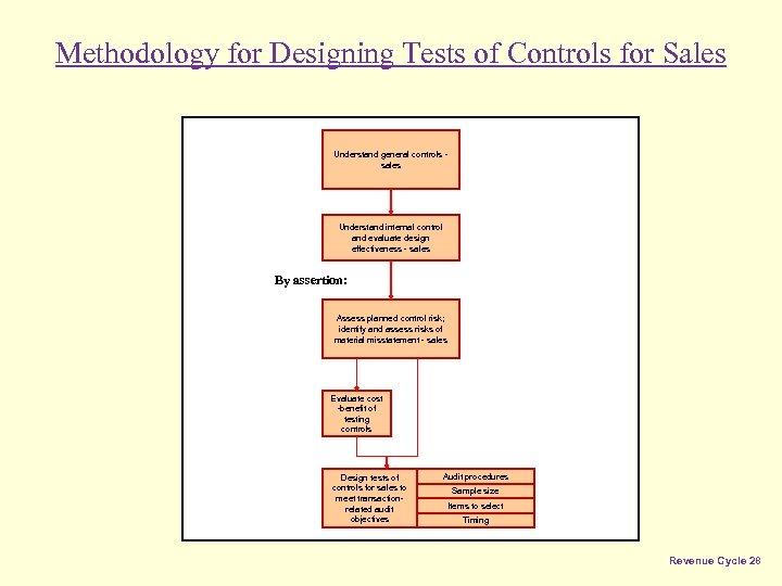 Methodology for Designing Tests of Controls for Sales Understand general controls sales Understand internal
