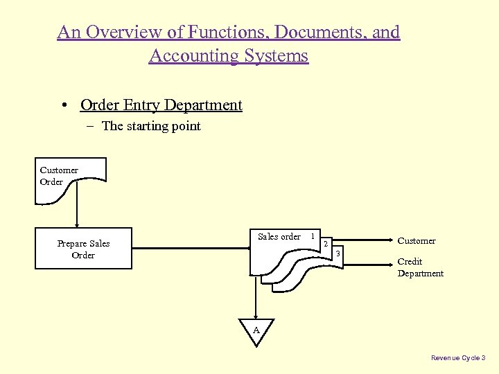 An Overview of Functions, Documents, and Accounting Systems • Order Entry Department – The