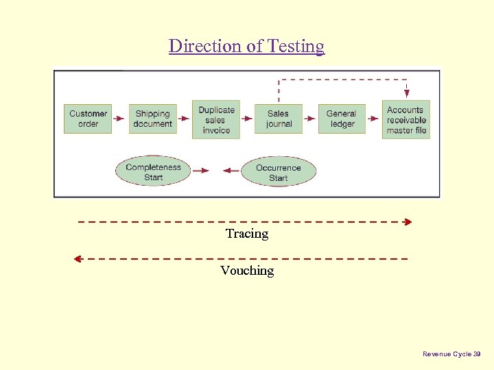 Direction of Testing Tracing Vouching Revenue Cycle 39
