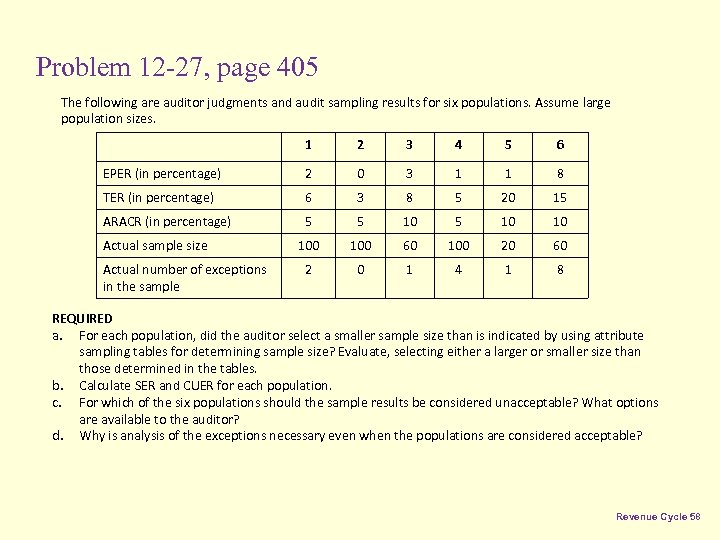 Problem 12 -27, page 405 The following are auditor judgments and audit sampling results