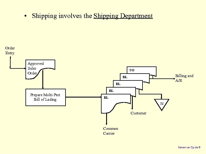 • Shipping involves the Shipping Department Order Entry Approved Sales Order SO Billing