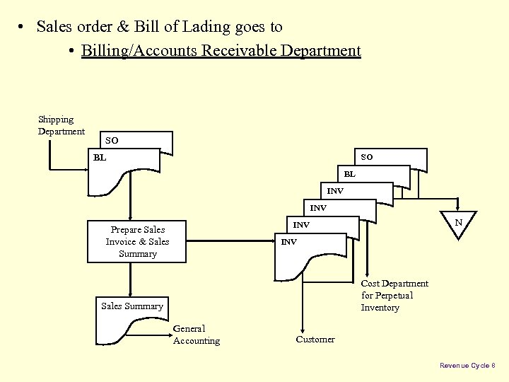 • Sales order & Bill of Lading goes to • Billing/Accounts Receivable Department