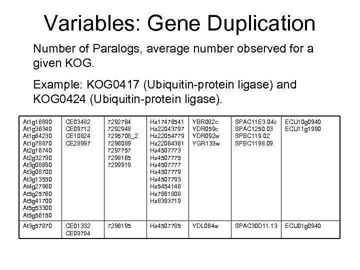 Variables: Gene Duplication Number of Paralogs, average number observed for a given KOG. Example: