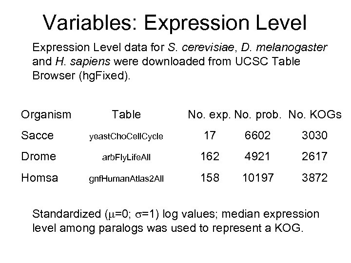 Variables: Expression Level data for S. cerevisiae, D. melanogaster and H. sapiens were downloaded