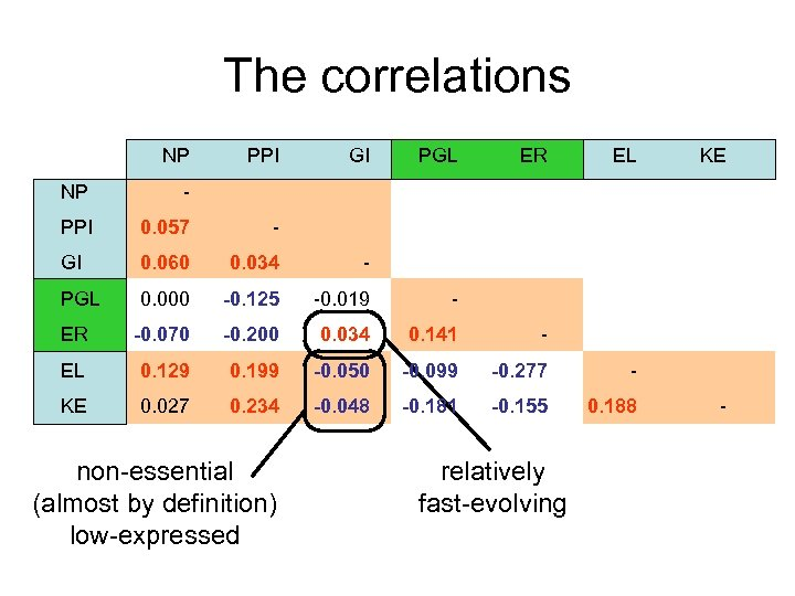 The correlations NP PPI GI PGL ER EL NP - PPI 0. 057 -