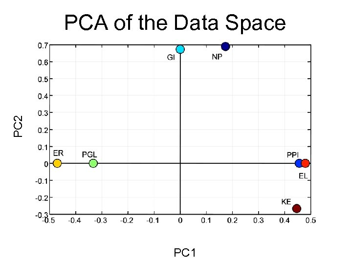 PC 2 PCA of the Data Space PC 1