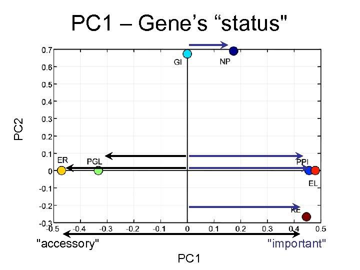"""PC 2 PC 1 – Gene's """"status"""