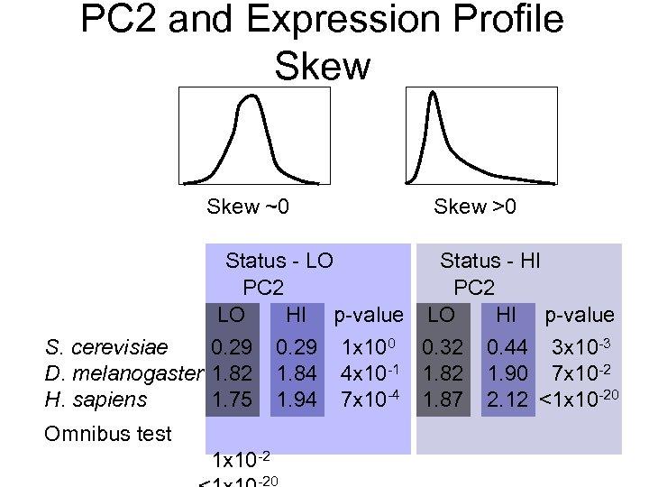 PC 2 and Expression Profile Skew ~0 Skew >0 Status - LO Status -