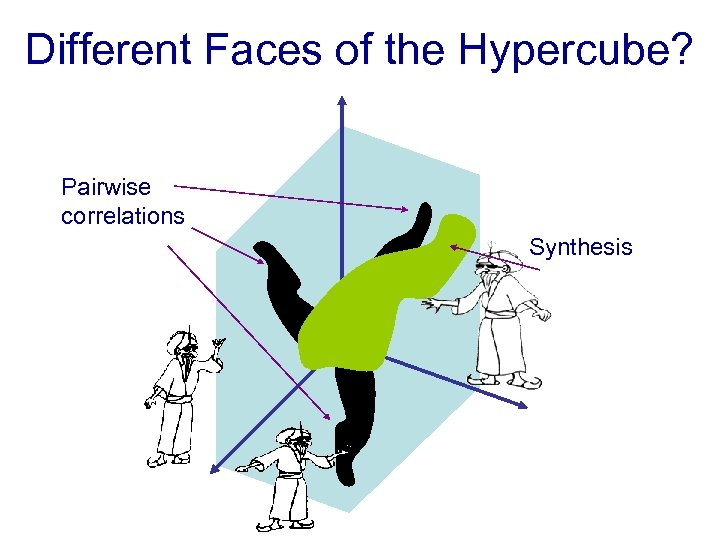 Different Faces of the Hypercube? Pairwise correlations Synthesis
