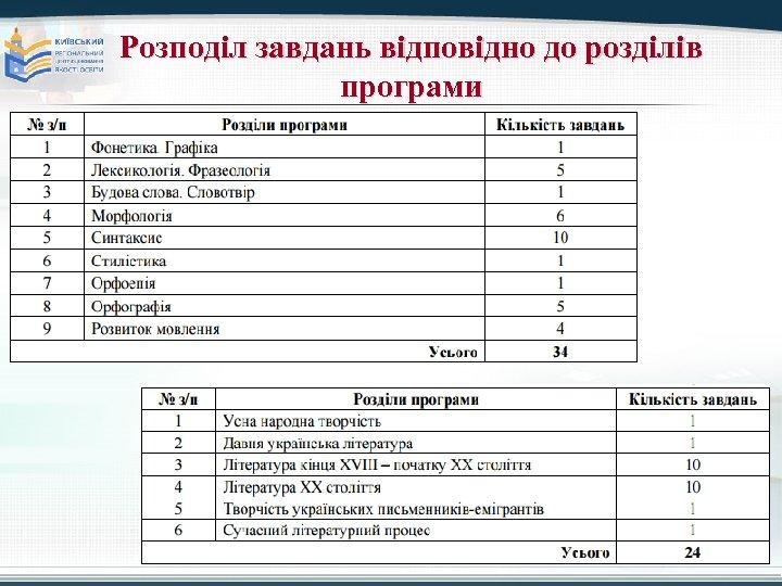 Розподіл завдань відповідно до розділів програми Copyright © Wondershare Software