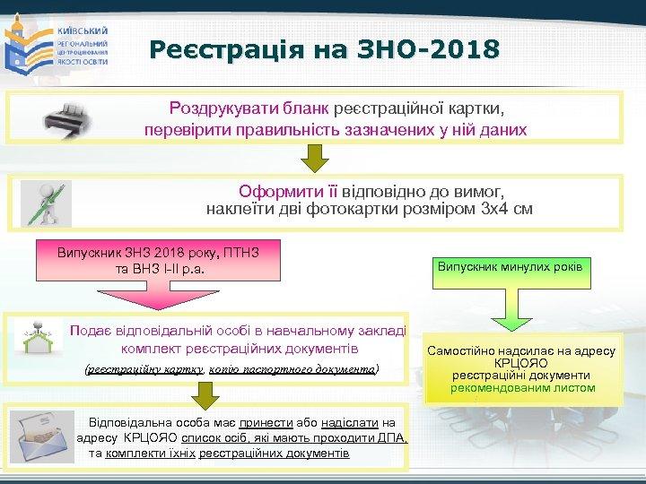 Реєстрація на ЗНО-2018 Роздрукувати бланк реєстраційної картки, перевірити правильність зазначених у ній даних Оформити
