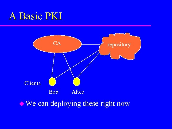 A Basic PKI CA repository Clients Bob u We Alice can deploying these right