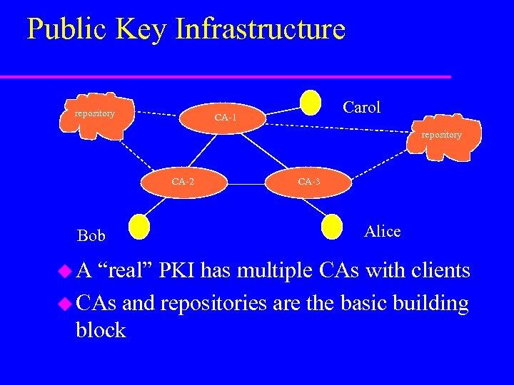 """Public Key Infrastructure repository Carol CA-1 repository CA-2 Bob u. A CA-3 Alice """"real"""""""