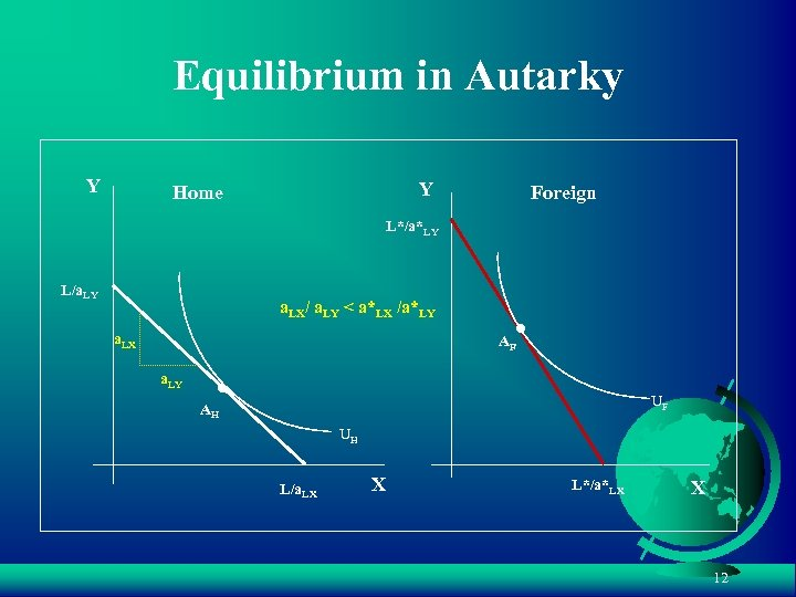 Equilibrium in Autarky Y Y Home Foreign L*/a*LY L/a. LY a. LX/ a. LY