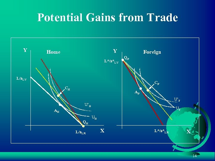 Potential Gains from Trade Y Y Home L*/a*LY Foreign QF L/a. LY CF CH